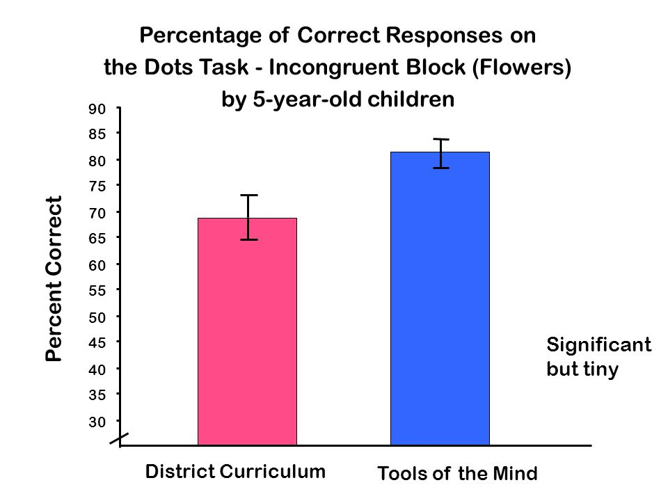 Percentage of Correct Responses on the Dots Task - Incongruent Block (Flowers) by 5-year-old children 30 35 40 45 50 55 60 65 70 75 80 85 90 Percent Correct District Curriculum Tools of the Mind Significant but tiny