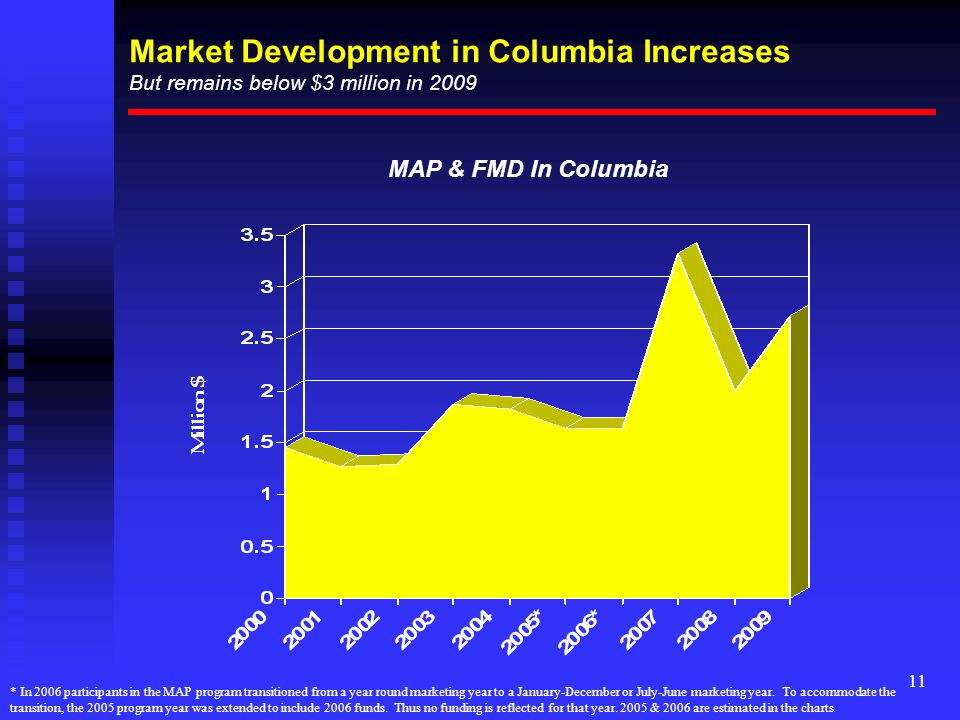 11 Market Development in Columbia Increases But remains below $3 million in 2009 MAP & FMD In Columbia * In 2006 participants in the MAP program transitioned from a year round marketing year to a January-December or July-June marketing year.