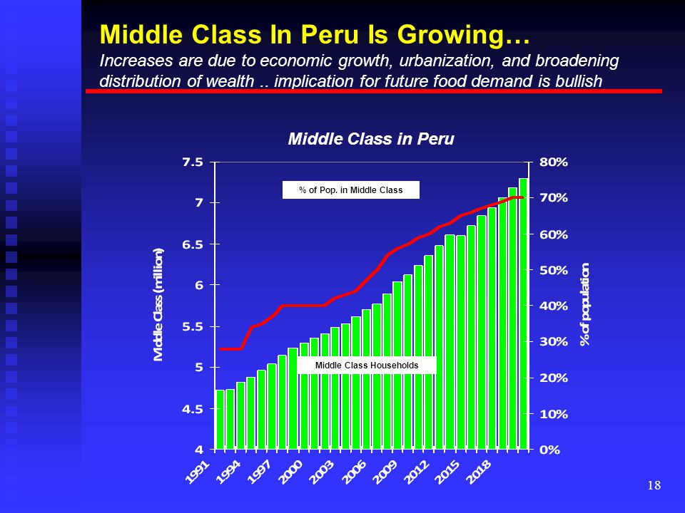 18 Middle Class In Peru Is Growing… Increases are due to economic growth, urbanization, and broadening distribution of wealth..