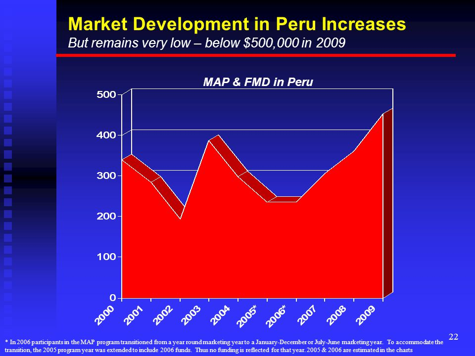 22 Market Development in Peru Increases But remains very low – below $500,000 in 2009 MAP & FMD in Peru * In 2006 participants in the MAP program transitioned from a year round marketing year to a January-December or July-June marketing year.