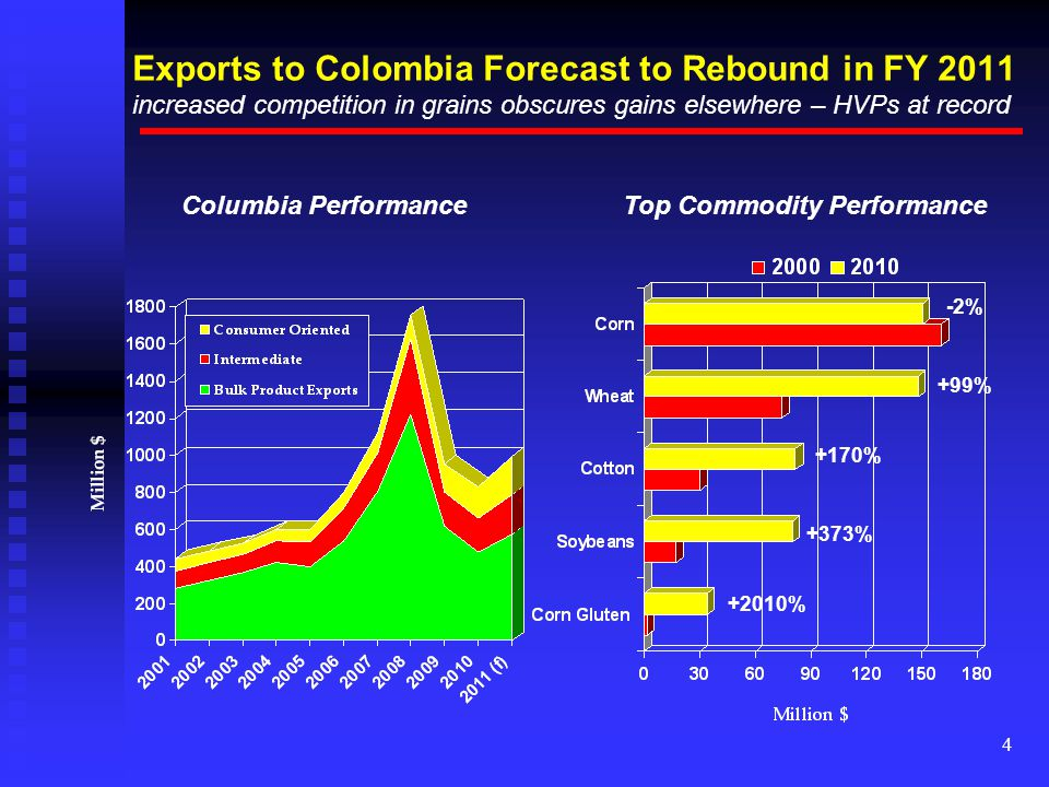 4 Exports to Colombia Forecast to Rebound in FY 2011 increased competition in grains obscures gains elsewhere – HVPs at record Columbia PerformanceTop Commodity Performance -2% +99% +170% +373% +2010%
