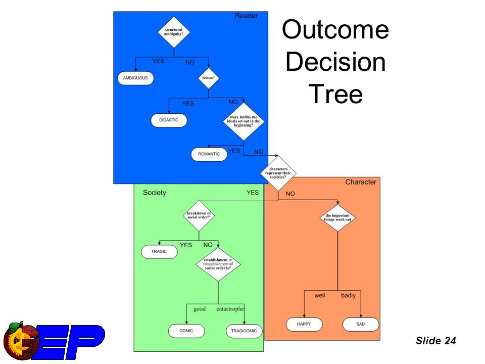 Slide 24 Outcome Decision Tree
