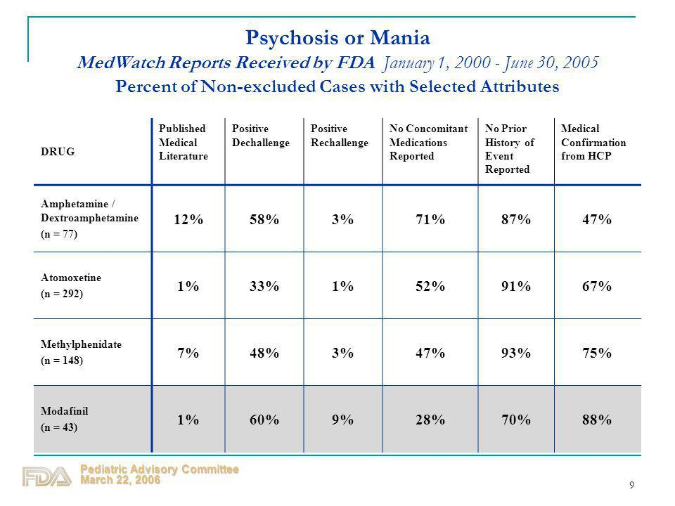 Pediatric Advisory Committee March 22, 2006 9 Psychosis or Mania MedWatch Reports Received by FDA January 1, 2000 - June 30, 2005 Percent of Non-exclu