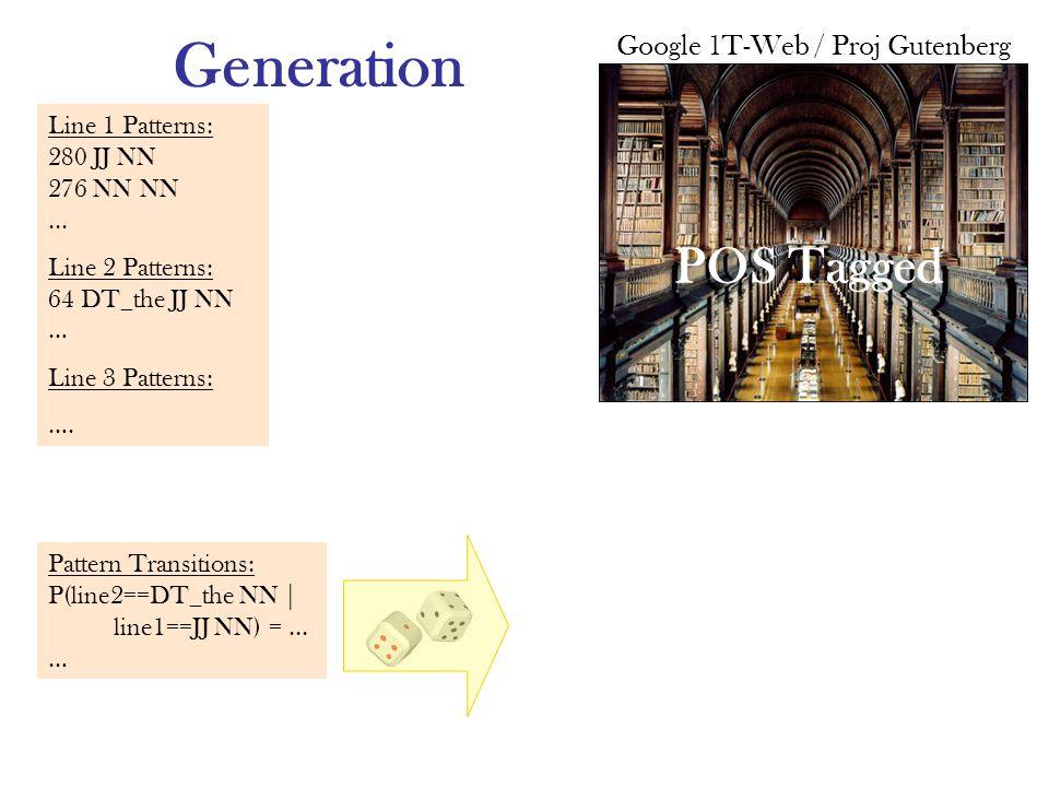 Generation Line 1 Patterns: 280 JJ NN 276 NN NN... Line 2 Patterns: 64 DT_the JJ NN … Line 3 Patterns: …. Pattern Transitions: P(line2==DT_the NN | li