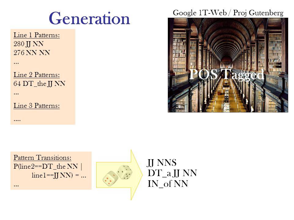 Generation Google 1T-Web / Proj Gutenberg POS Tagged JJ NNS DT_a JJ NN IN_of NN Line 1 Patterns: 280 JJ NN 276 NN NN... Line 2 Patterns: 64 DT_the JJ