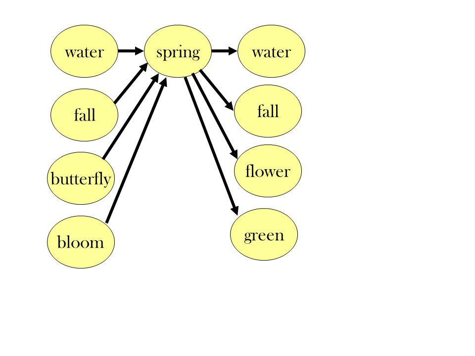 water flower butterfly spring fall green water bloom