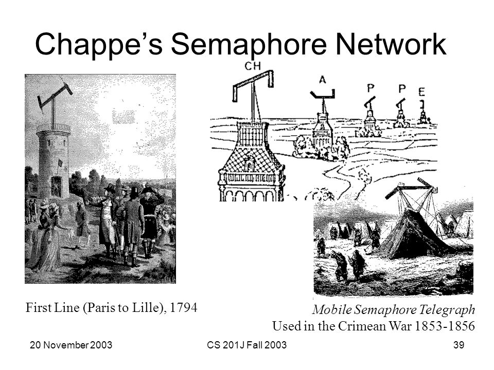 20 November 2003CS 201J Fall 200339 Chappes Semaphore Network Mobile Semaphore Telegraph Used in the Crimean War 1853-1856 First Line (Paris to Lille)