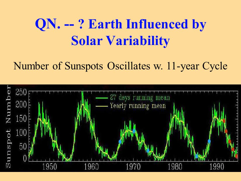 QN. -- ? Earth Influenced by Solar Variability Number of Sunspots Oscillates w. 11-year Cycle