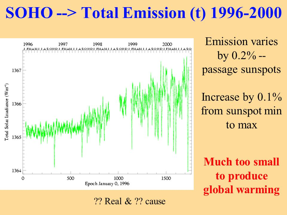SOHO --> Total Emission (t) 1996-2000 Emission varies by 0.2% -- passage sunspots Increase by 0.1% from sunspot min to max Much too small to produce g