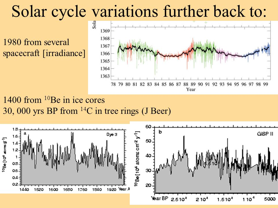 Solar cycle variations further back to: 1400 from 10 Be in ice cores 30, 000 yrs BP from 14 C in tree rings (J Beer) 1980 from several spacecraft [irr