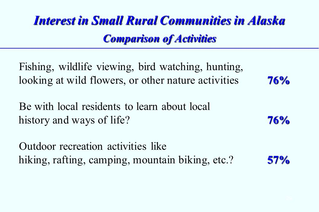 29 Interest in Small Rural Communities in Alaska Comparison of Activities 76% Fishing, wildlife viewing, bird watching, hunting, looking at wild flowers, or other nature activities 76% 76% Be with local residents to learn about local history and ways of life.