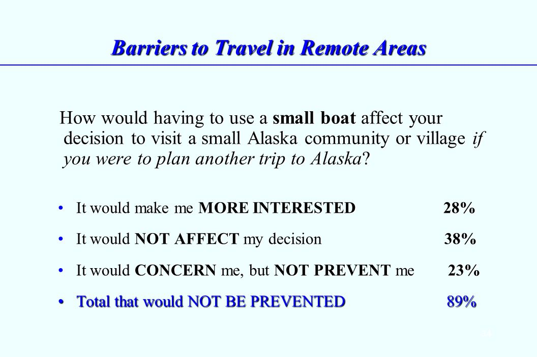 34 Barriers to Travel in Remote Areas How would having to use a small boat affect your decision to visit a small Alaska community or village if you were to plan another trip to Alaska.