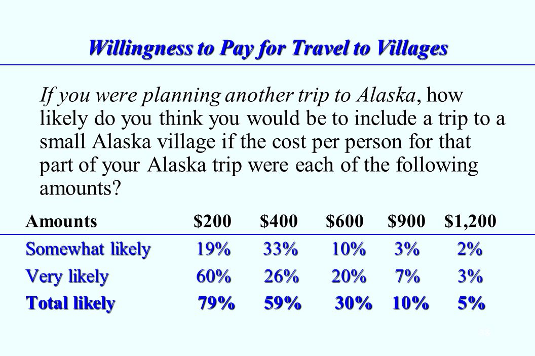38 Willingness to Pay for Travel to Villages If you were planning another trip to Alaska, how likely do you think you would be to include a trip to a small Alaska village if the cost per person for that part of your Alaska trip were each of the following amounts.