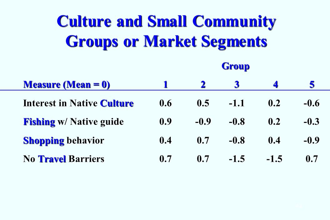 42 Culture and Small Community Groups or Market Segments Group Measure (Mean = 0) 1 23 45 Interest in Native Culture 0.60.5-1.10.2-0.6 Fishing w/ Native guide 0.9-0.9-0.80.2-0.3 Shopping behavior 0.40.7 -0.80.4-0.9 No Travel Barriers 0.70.7-1.5-1.50.7