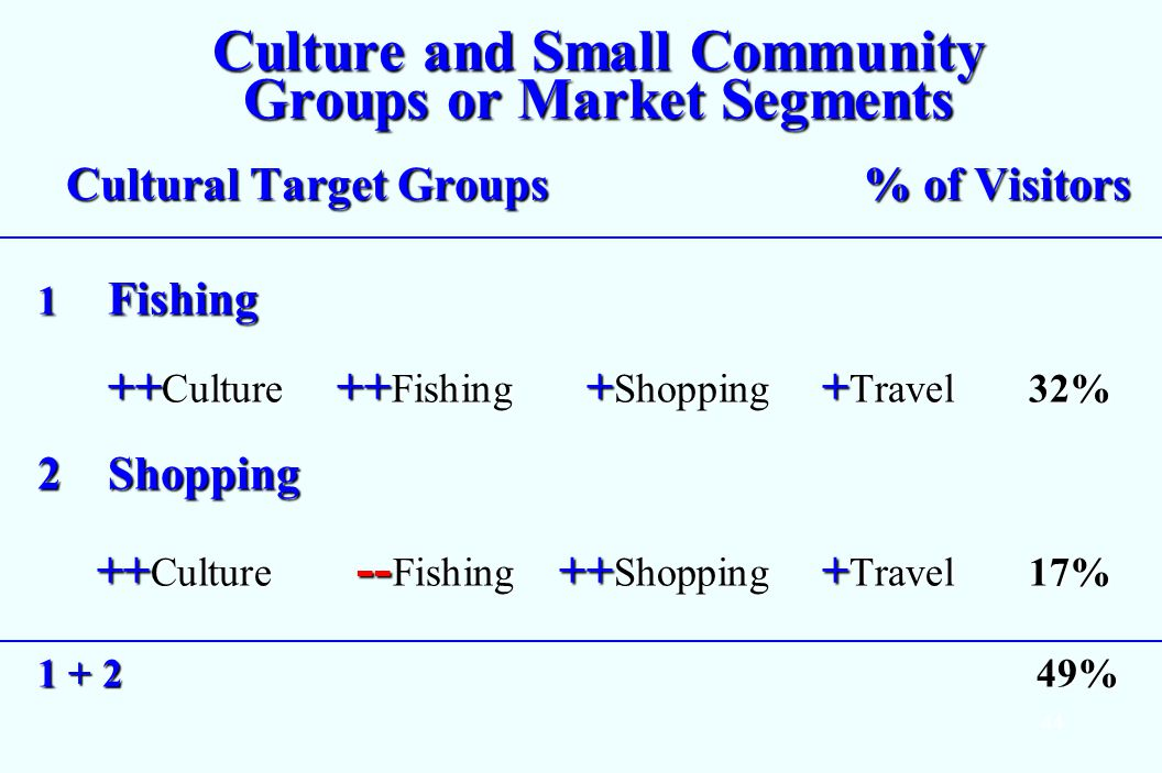 44 Culture and Small Community Groups or Market Segments Cultural Target Groups % of Visitors 1 Fishing ++ Culture ++ Fishing + Shopping + Travel32% ++ Culture ++ Fishing + Shopping + Travel32% 2Shopping ++ Culture -- Fishing ++ Shopping + Travel17% ++ Culture -- Fishing ++ Shopping + Travel17% 1 + 2 49%