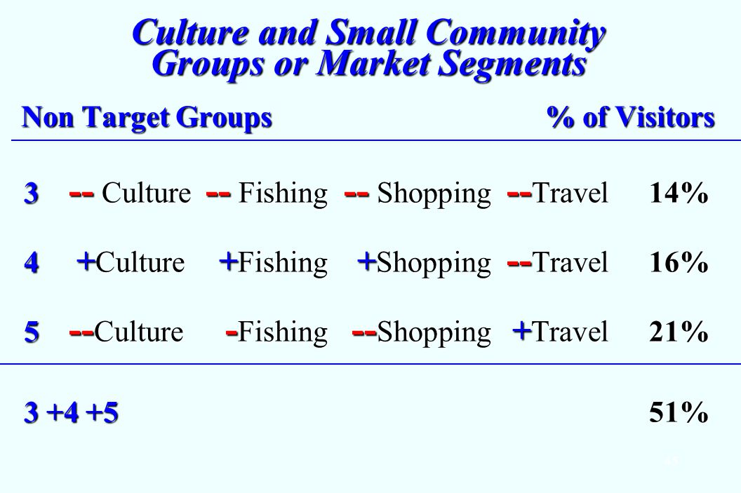 45 Culture and Small Community Groups or Market Segments Non Target Groups % of Visitors 3 -- Culture -- Fishing -- Shopping -- Travel14% 4 + Culture + Fishing + Shopping -- Travel16% 5 -- Culture - Fishing -- Shopping + Travel21% 3 +4 +5 51%