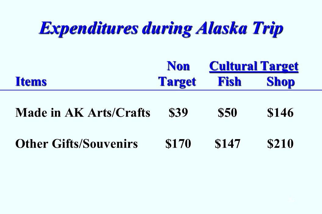 53 Expenditures during Alaska Trip Non Cultural Target ItemsTarget Fish Shop Non Cultural Target ItemsTarget Fish Shop Made in AK Arts/Crafts $39$50$146 Other Gifts/Souvenirs $170$147$210