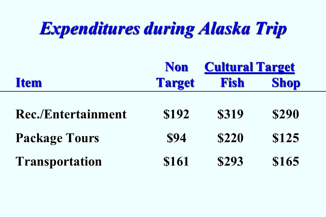 54 Expenditures during Alaska Trip Non Cultural Target ItemTarget Fish Shop Non Cultural Target ItemTarget Fish Shop Rec./Entertainment $192$319$290 Package Tours $94$220$125 Transportation $161$293$165