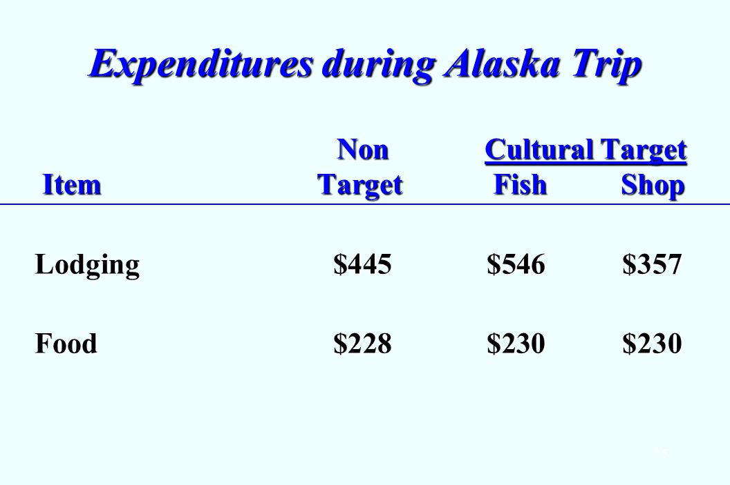 55 Expenditures during Alaska Trip Non Cultural Target ItemTarget FishShop Non Cultural Target ItemTarget FishShop Lodging $445$546$357 Food $228$230$230