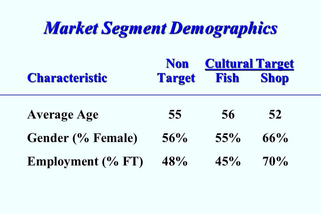 61 Market Segment Demographics Non Cultural Target Non Cultural Target Characteristic Target Fish Shop Average Age 555652 Gender (% Female)56%55%66% Employment (% FT) 48%45%70%