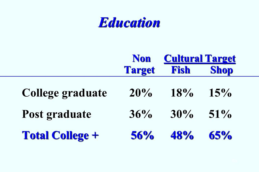63 Education Non Cultural Target Non Cultural Target Target Fish Shop Target Fish Shop College graduate 20%18%15% Post graduate 36%30%51% Total College + 56%48%65%