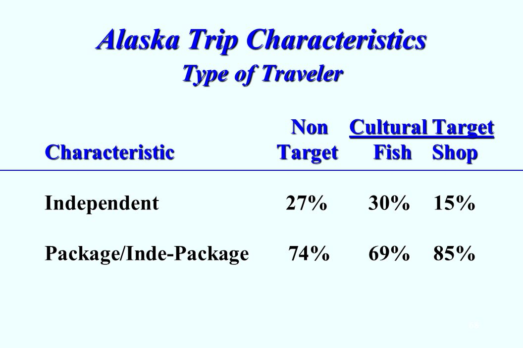 68 Alaska Trip Characteristics Type of Traveler Non Cultural Target CharacteristicTarget Fish Shop Non Cultural Target CharacteristicTarget Fish Shop Independent 27%30%15% Package/Inde-Package 74%69%85%