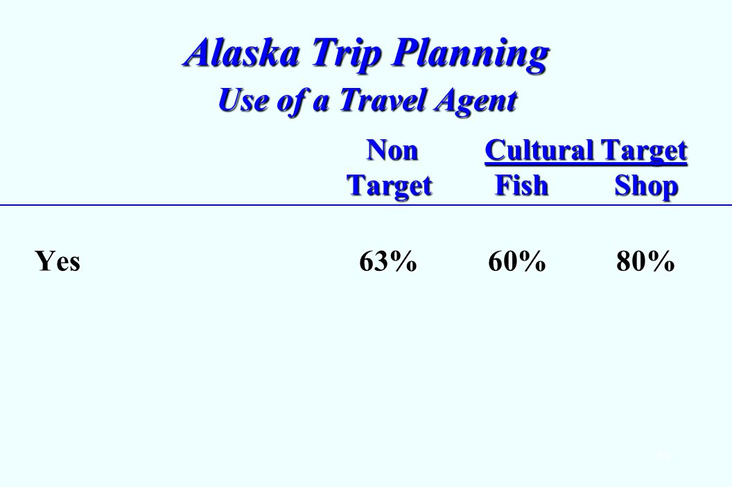 69 Alaska Trip Planning Use of a Travel Agent Non Cultural Target Target Fish Shop Non Cultural Target Target Fish Shop Yes63%60%80%