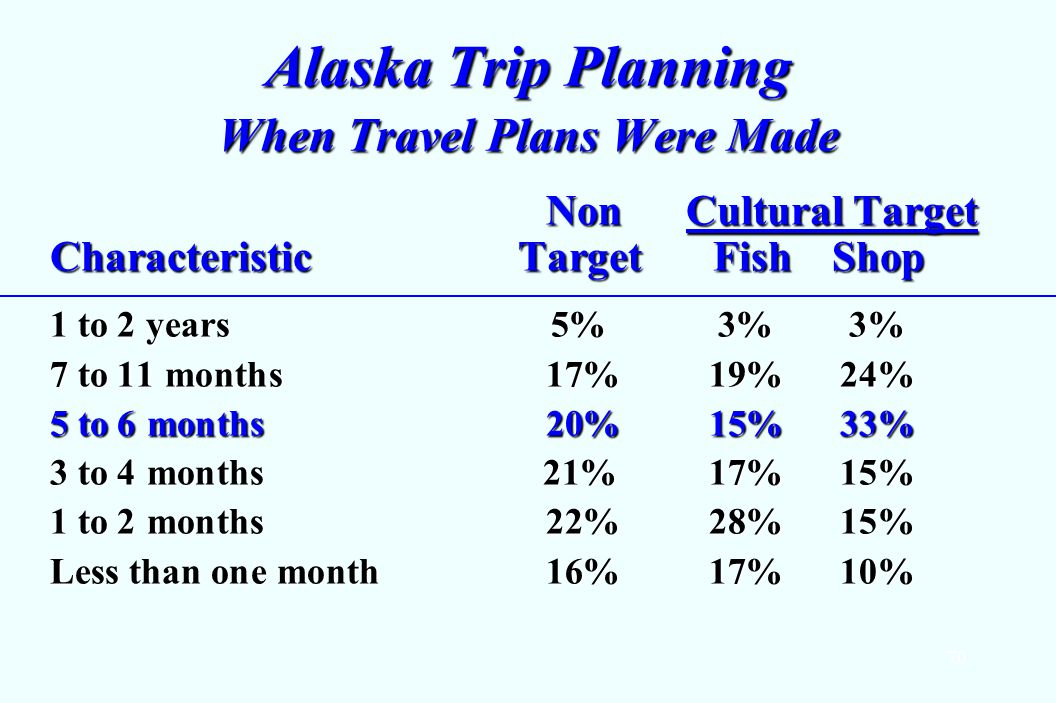 70 Alaska Trip Planning When Travel Plans Were Made Non Cultural Target CharacteristicTarget Fish Shop Non Cultural Target CharacteristicTarget Fish Shop 1 to 2 years5%3%3% 7 to 11 months 17%19%24% 5 to 6 months 20%15%33% 3 to 4 months 21%17%15% 1 to 2 months 22%28%15% Less than one month 16%17%10%