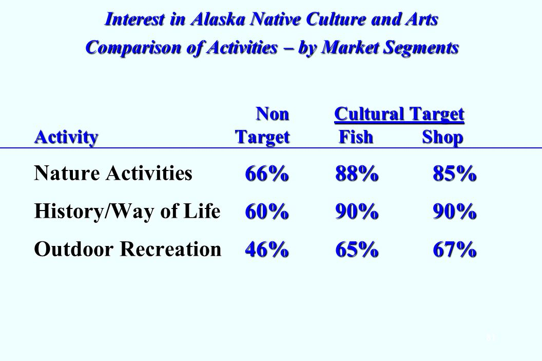 81 Interest in Alaska Native Culture and Arts Comparison of Activities – by Market Segments Non Cultural Target Activity Target Fish Shop Non Cultural Target Activity Target Fish Shop Nature Activities 66%88% 85% History/Way of Life 60%90%90% Outdoor Recreation 46%65% 67%
