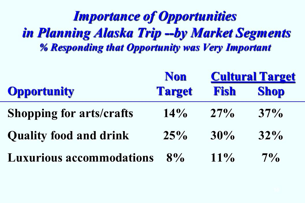 86 Importance of Opportunities in Planning Alaska Trip --by Market Segments % Responding that Opportunity was Very Important Non Cultural Target OpportunityTarget FishShop Non Cultural Target OpportunityTarget FishShop Shopping for arts/crafts 14%27% 37% Quality food and drink 25%30%32% Luxurious accommodations 8%11%7%