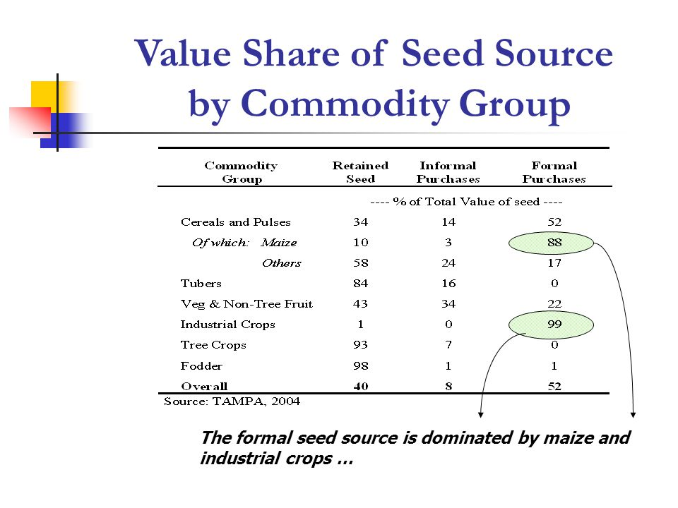 The formal seed source is dominated by maize and industrial crops …
