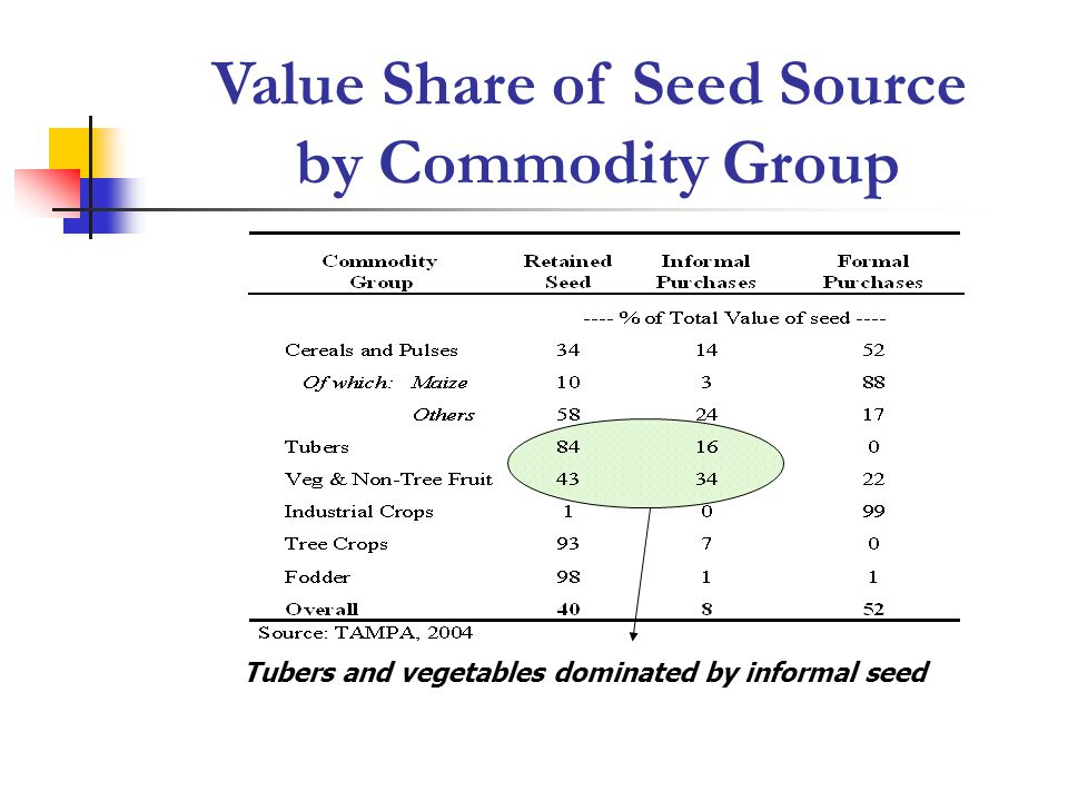 Value Share of Seed Source by Commodity Group Tubers and vegetables dominated by informal seed