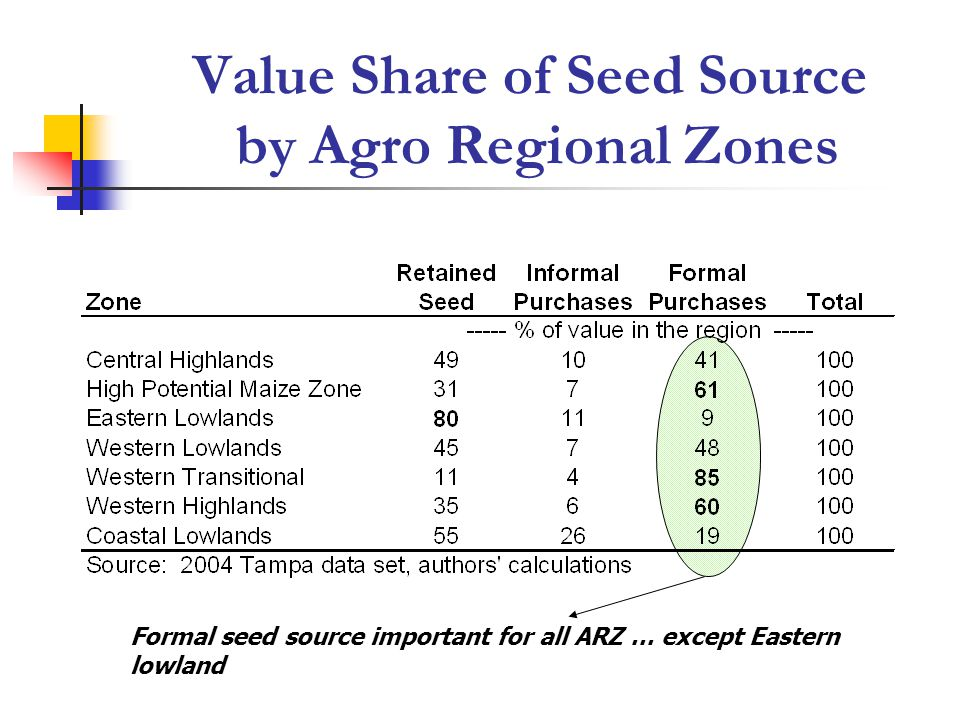 Formal seed source important for all ARZ … except Eastern lowland