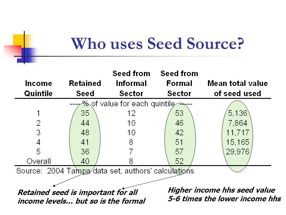 Who uses Seed Source.