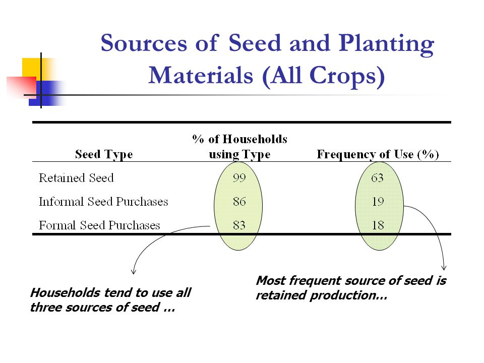 Sources of Seed and Planting Materials (All Crops) Households tend to use all three sources of seed … Most frequent source of seed is retained product