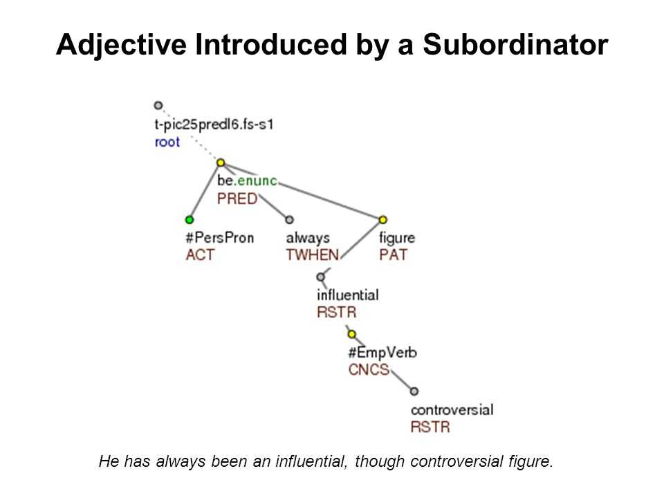 Adjective Introduced by a Subordinator He has always been an influential, though controversial figure.