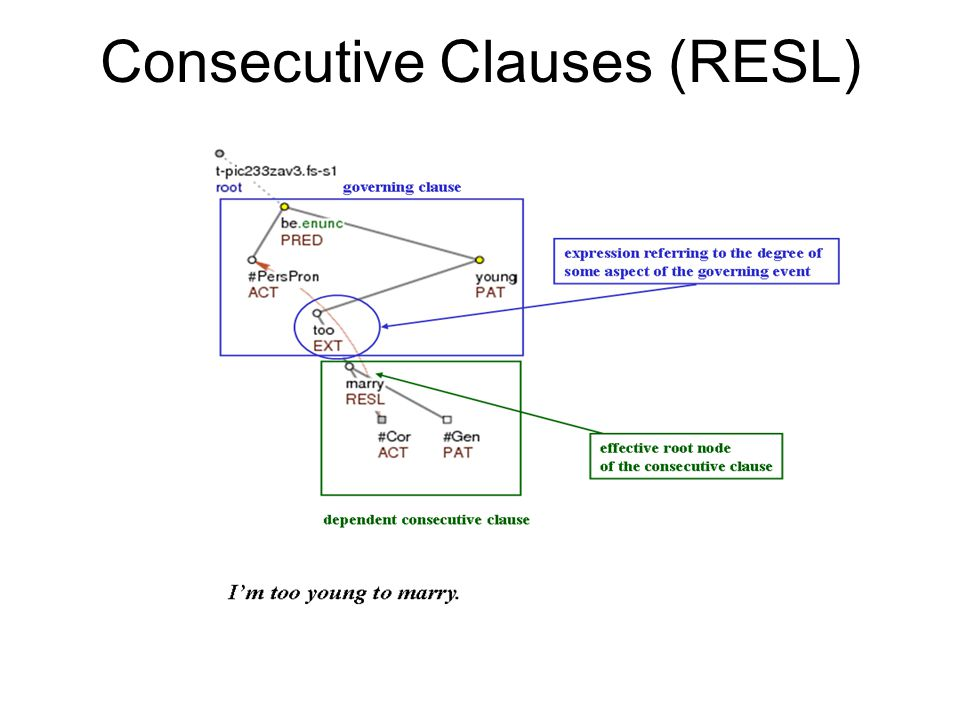 Consecutive Clauses (RESL)