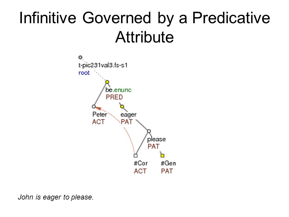 Infinitive Governed by a Predicative Attribute John is eager to please.