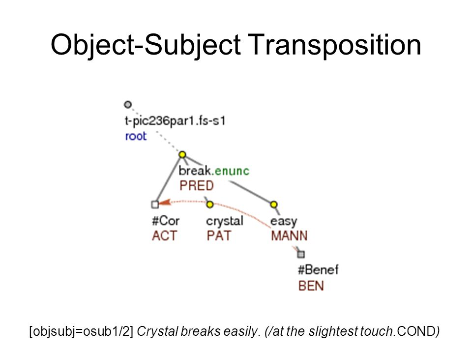 [objsubj=osub1/2] Crystal breaks easily. (/at the slightest touch.COND) Object-Subject Transposition