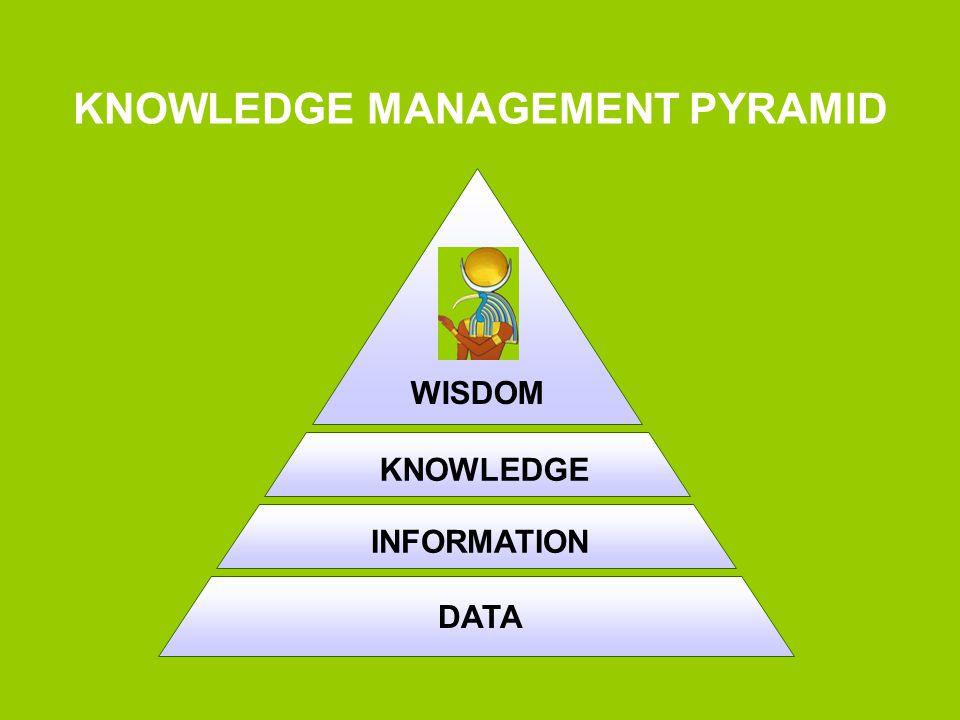DATA INFORMATIONKNOWLEDGE WISDOM KNOWLEDGE MANAGEMENT PYRAMID
