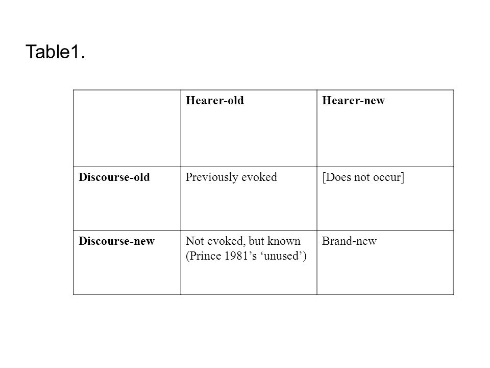 Table1. Hearer-oldHearer-new Discourse-oldPreviously evoked[Does not occur] Discourse-newNot evoked, but known (Prince 1981s unused) Brand-new