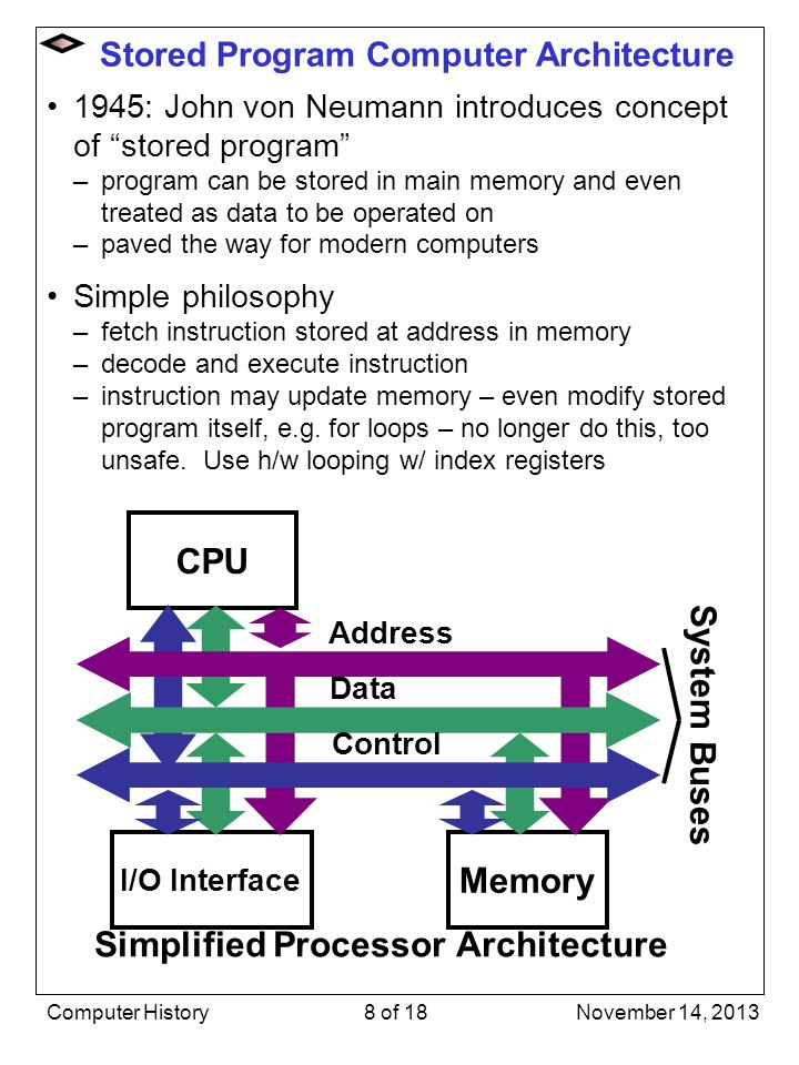 Stored Program Computer Architecture 1945: John von Neumann introduces concept of stored program –program can be stored in main memory and even treate