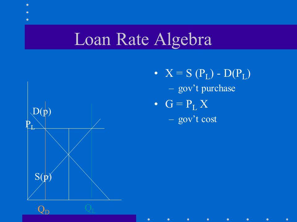 Loan Rate Algebra QLQL QDQD PLPL D(p) S(p) X = S (P L ) - D(P L ) –govt purchase G = P L X –govt cost