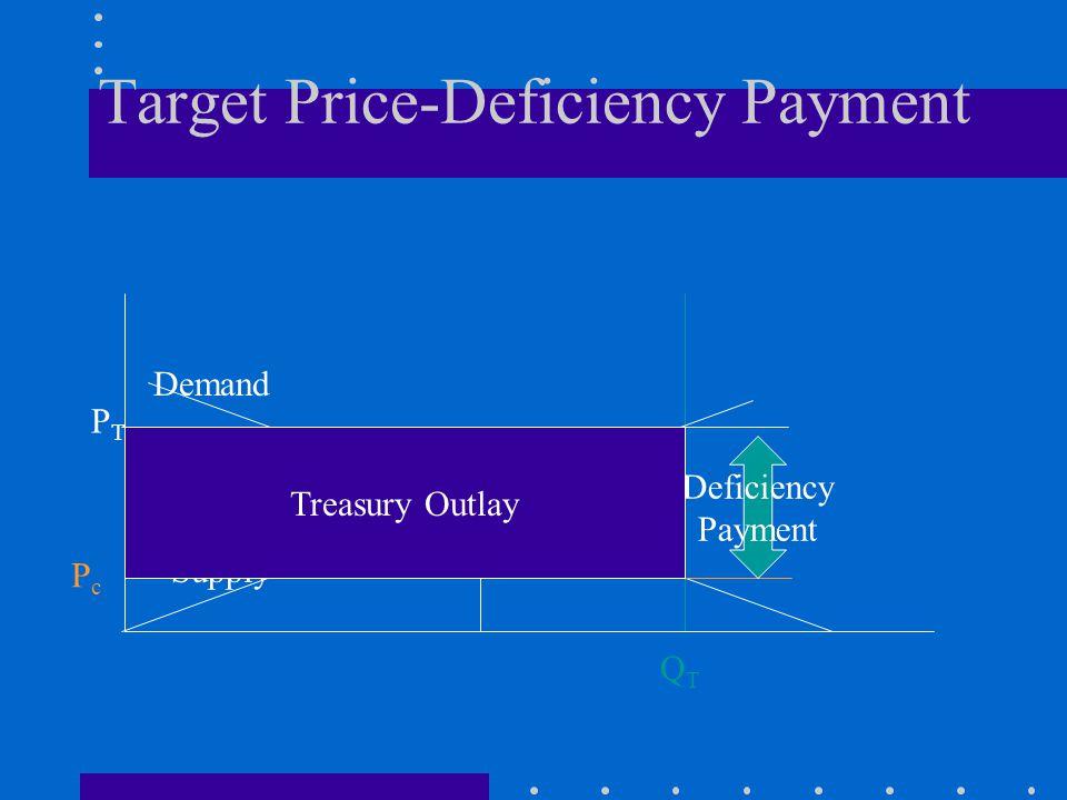 Target Price-Deficiency Payment QTQT PTPT Demand Supply PcPc Deficiency Payment D.W.L.