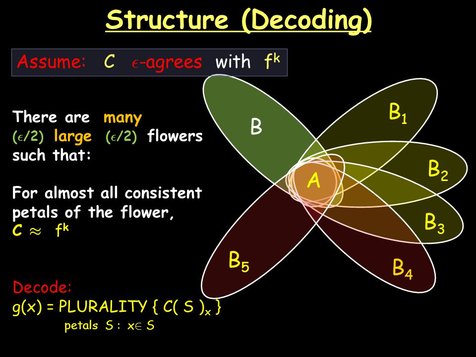 Structure (Decoding) There are many ( ² /2) large ( ² /2) flowers such that: For almost all consistent petals of the flower, C ¼ f k B B4B4 AA B2B2 B3B3 B1B1 B5B5 Assume: C ² -agrees with f k Decode: g(x) = PLURALITY { C( S ) x } petals S : x 2 S