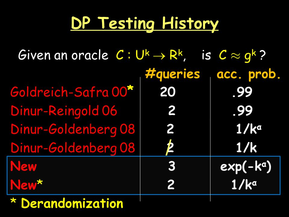 DP Testing History Given an oracle C : U k R k, is C ¼ g k .
