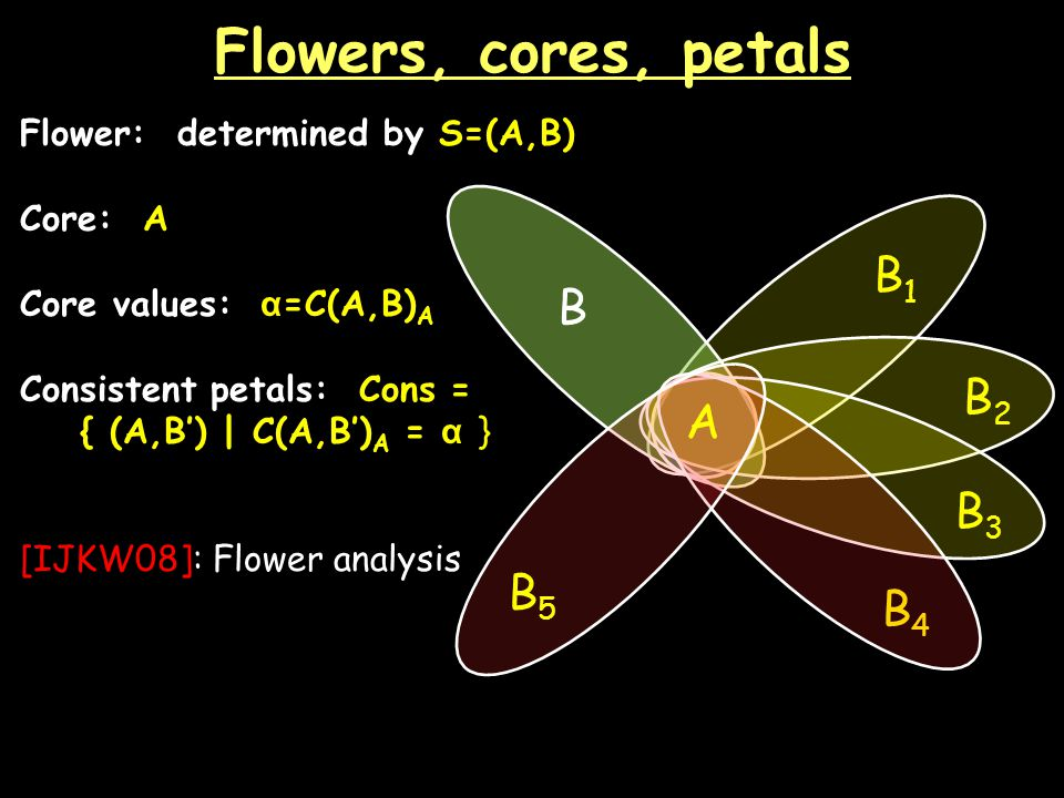 Flowers, cores, petals Flower: determined by S=(A,B) Core: A Core values: α =C(A,B) A Consistent petals: Cons = { (A,B) | C(A,B) A = α } [IJKW08]: Flower analysis B B4B4 AA B2B2 B3B3 B1B1 B5B5