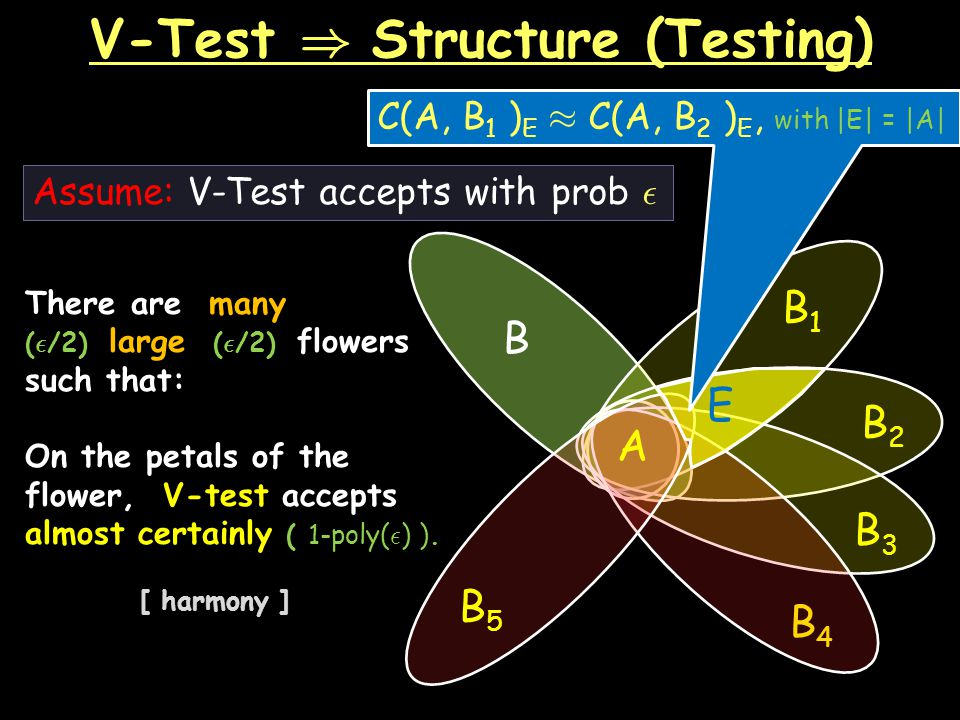 V-Test ) Structure (Testing) There are many ( ² /2) large ( ² /2) flowers such that: On the petals of the flower, V-test accepts almost certainly ( 1-poly( ² ) ).