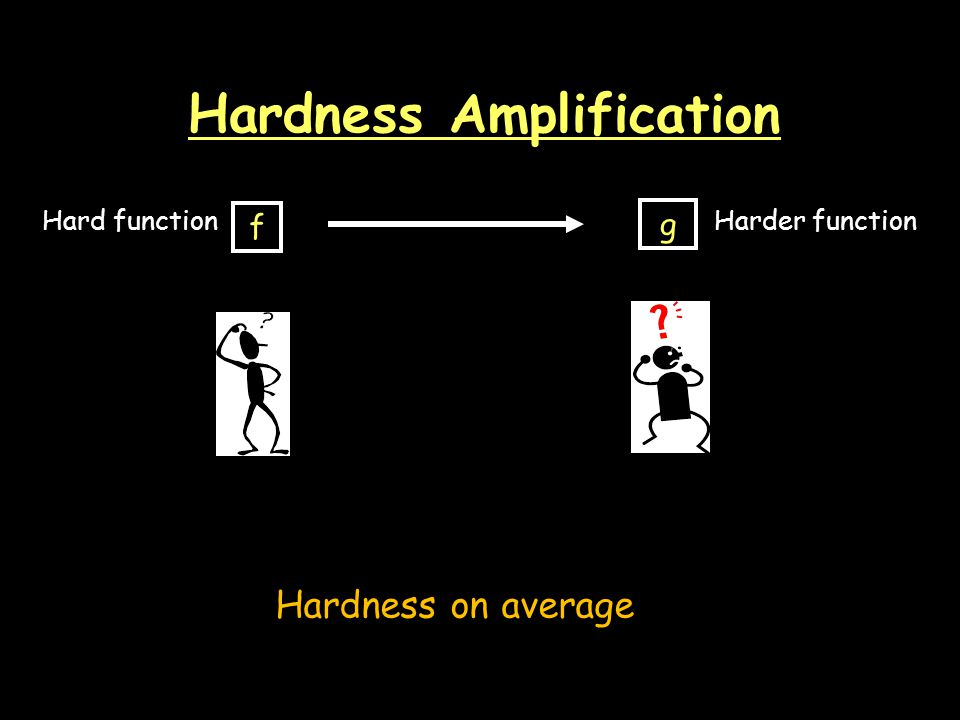 Hardness Amplification f g Hard functionHarder function Hardness on average