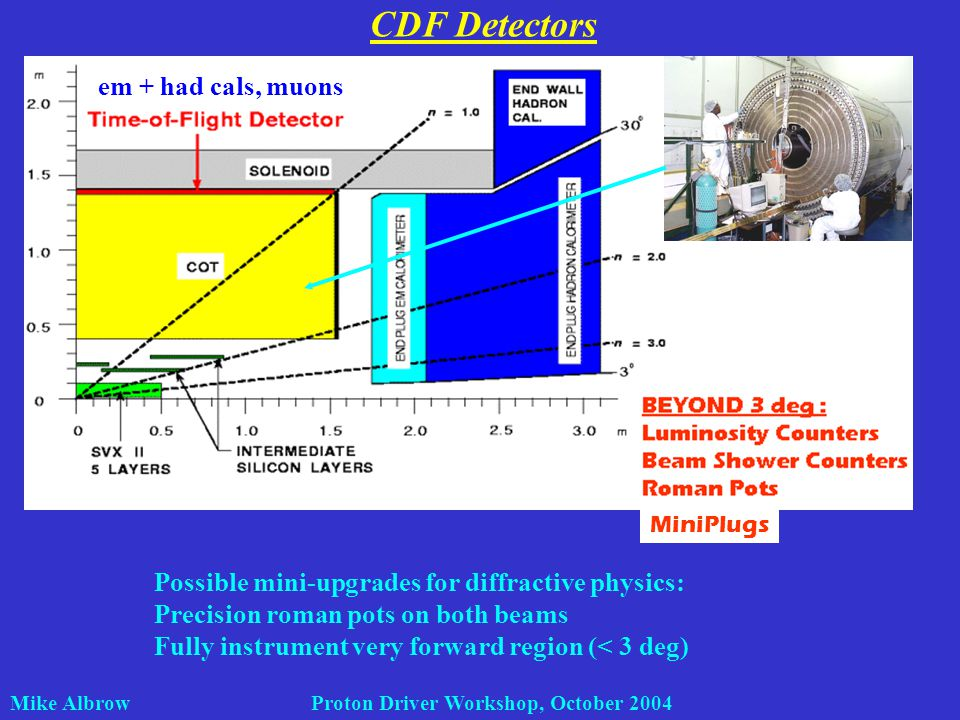 Mike Albrow Proton Driver Workshop, October 2004 CDF Detectors MiniPlugs Possible mini-upgrades for diffractive physics: Precision roman pots on both beams Fully instrument very forward region (< 3 deg) em + had cals, muons